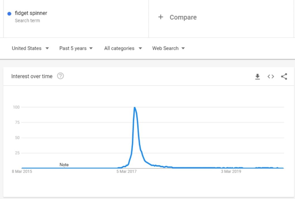 Get an idea of what may or may not be a good long-term bet with Google Trends.