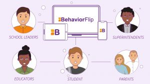 BehaviorFlip